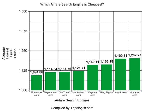 Which airfare search engine is the cheapest?